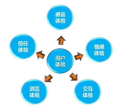 合肥企業做網站,如何提升用戶體驗?